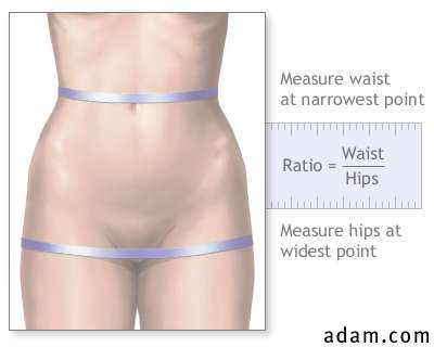 Measuring Waist to Hip
